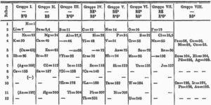Mendelejev taula periòdica